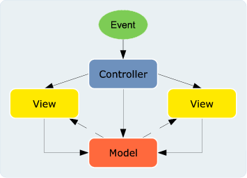 Architecture on Figure 2 The Original Model View Controller Pattern